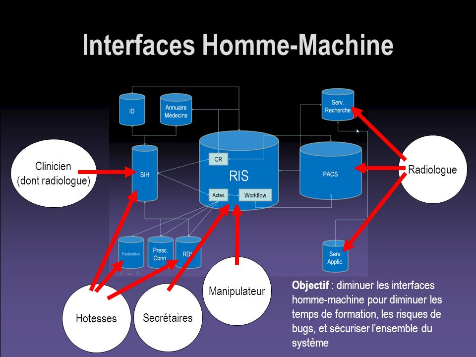 Interfaces Homme-Machine