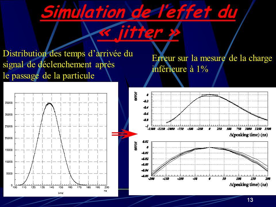 Simulation de l'effet du « jitter »