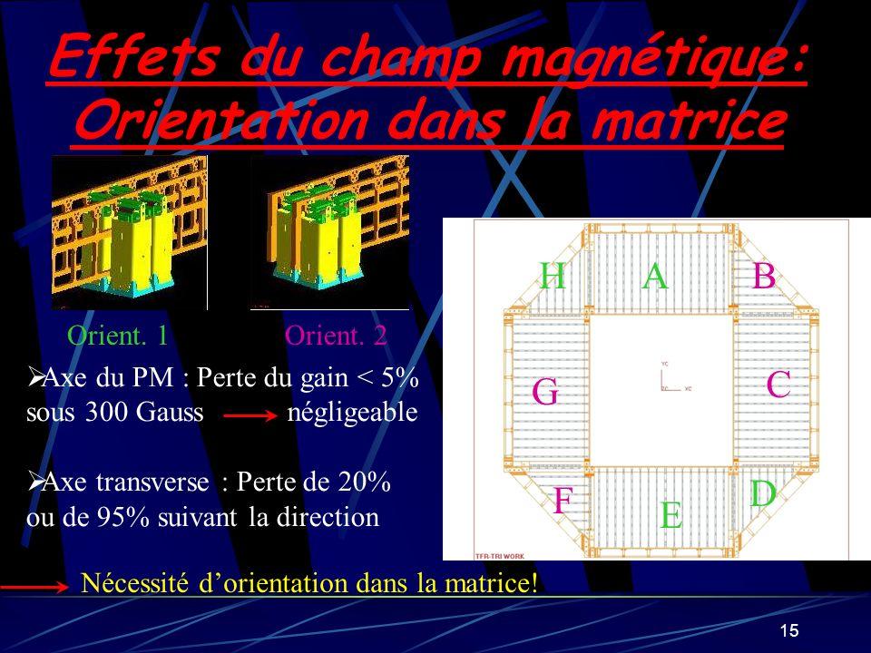 Effets du champ magnétique: Orientation dans la matrice