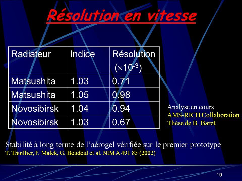 Résolution en vitesse Radiateur Indice Résolution (10-3) Matsushita