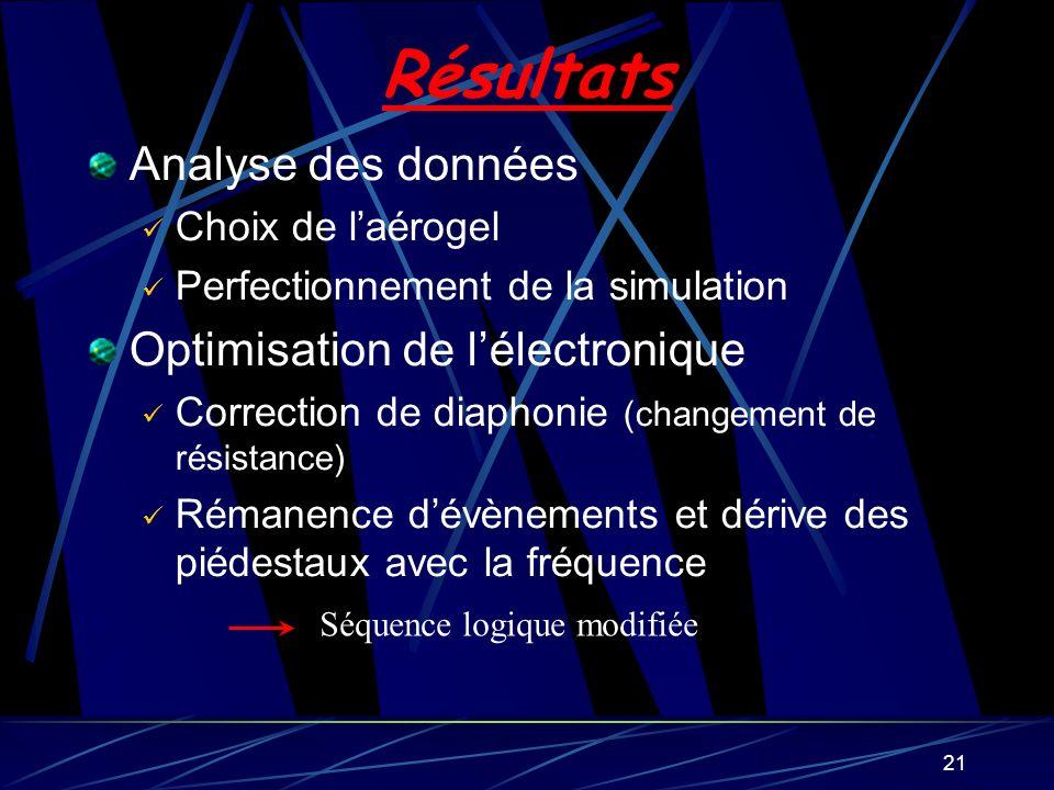 Résultats Analyse des données Optimisation de l'électronique