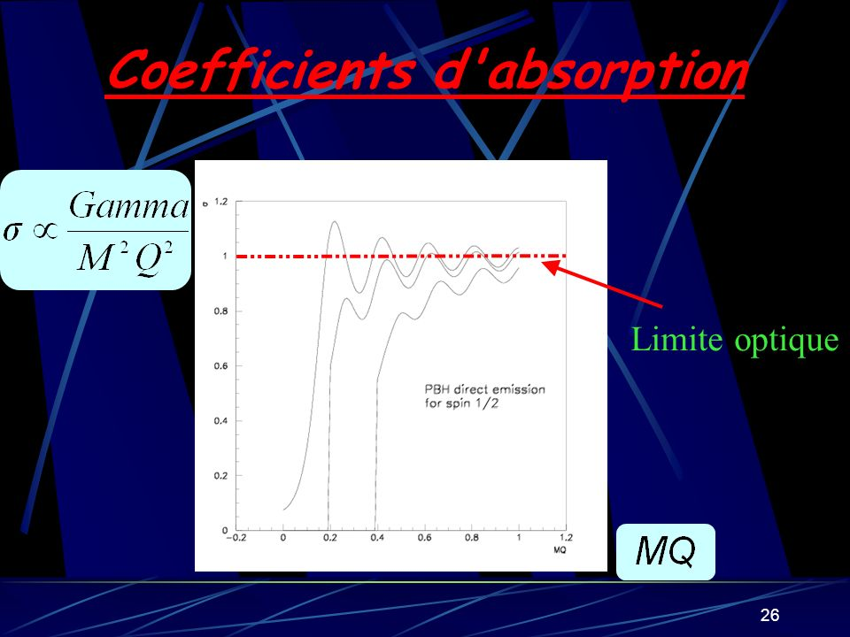 Coefficients d absorption