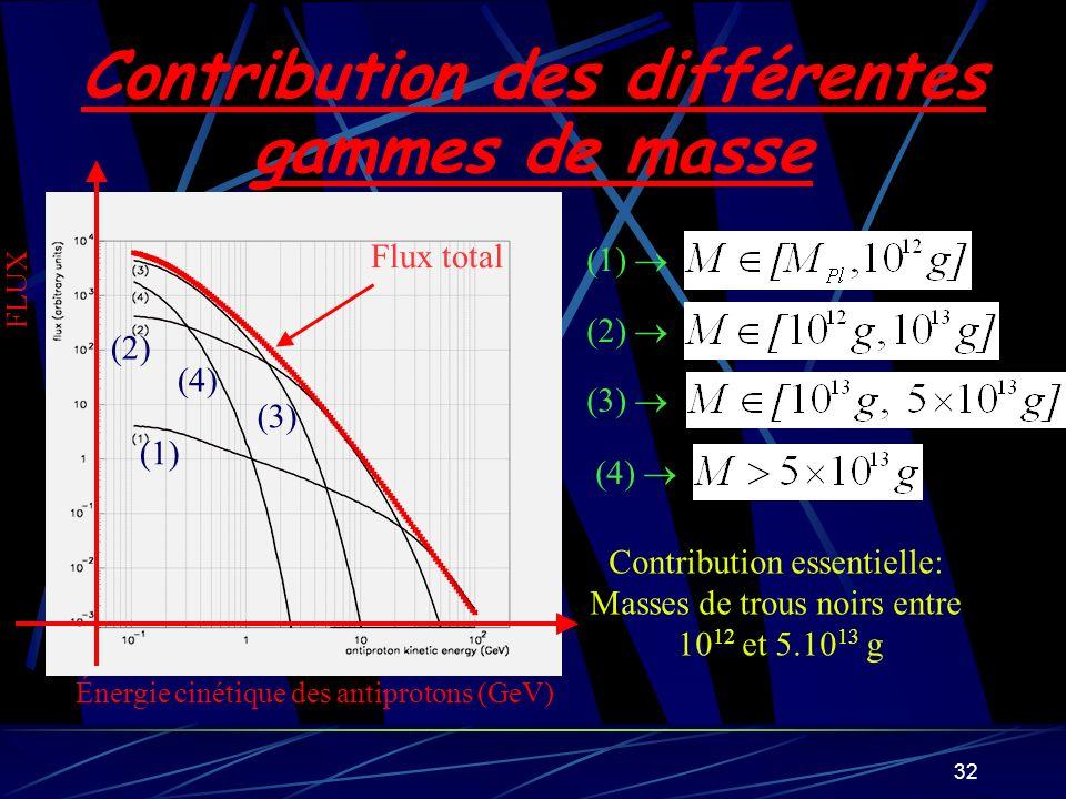 Contribution des différentes gammes de masse