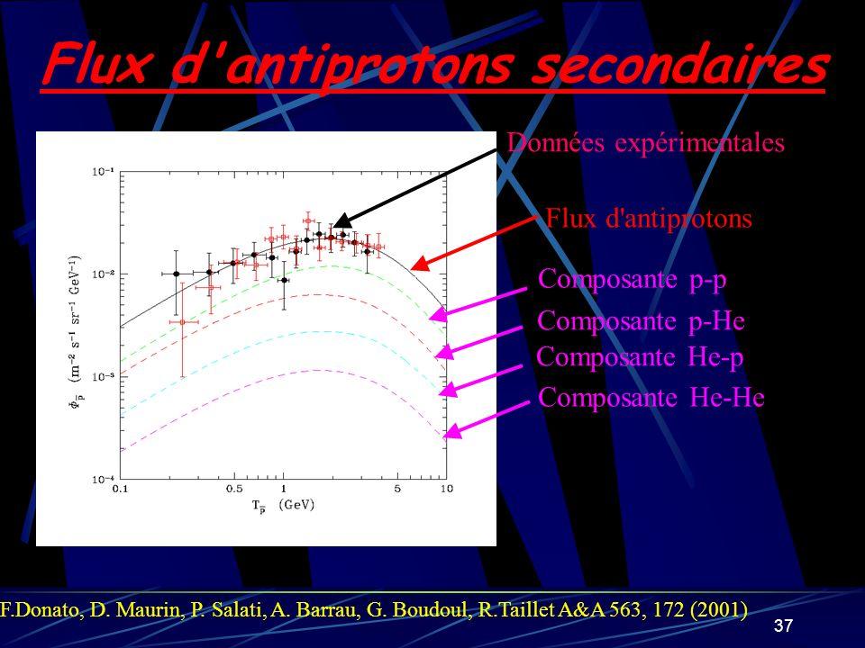 Flux d antiprotons secondaires