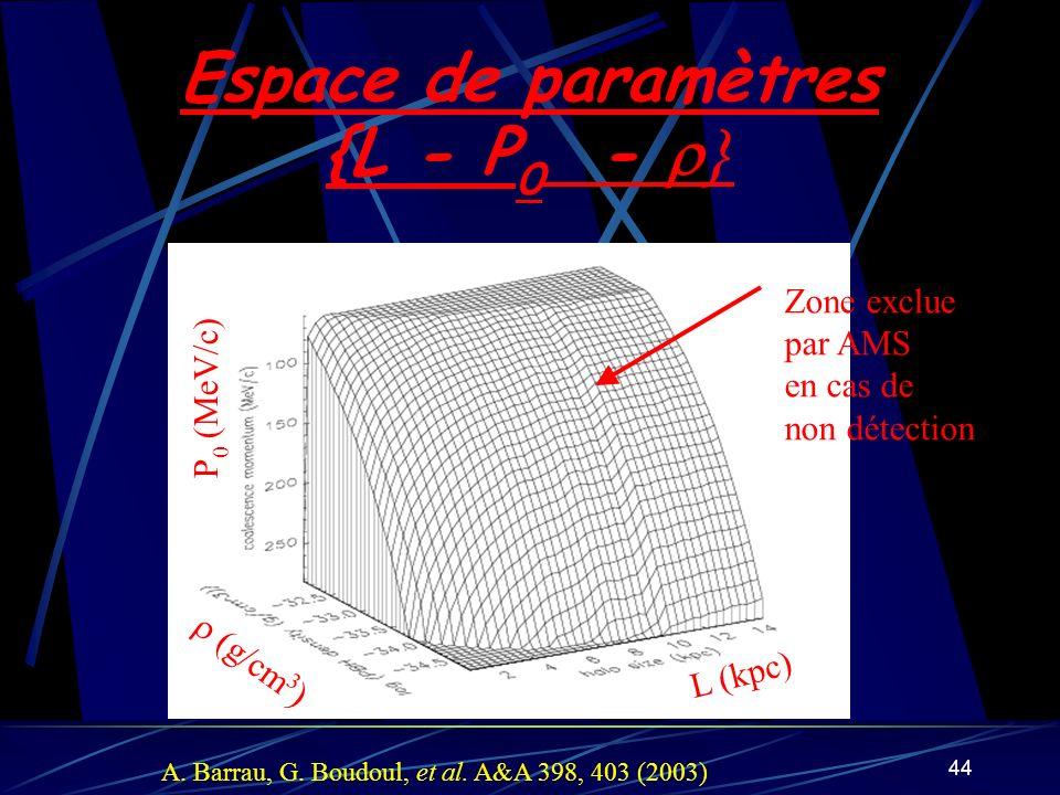 Espace de paramètres {L - P0 - }