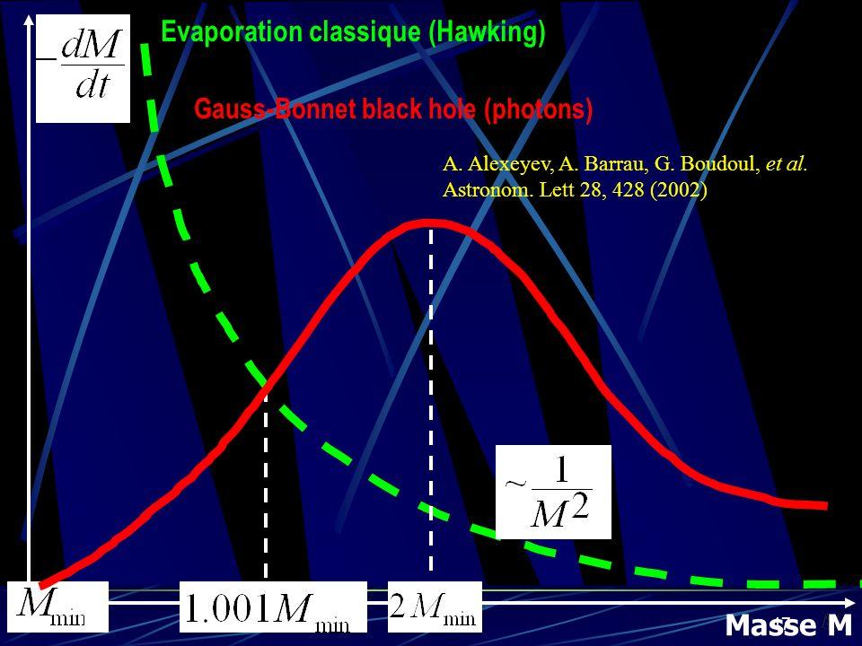 Evaporation classique (Hawking)