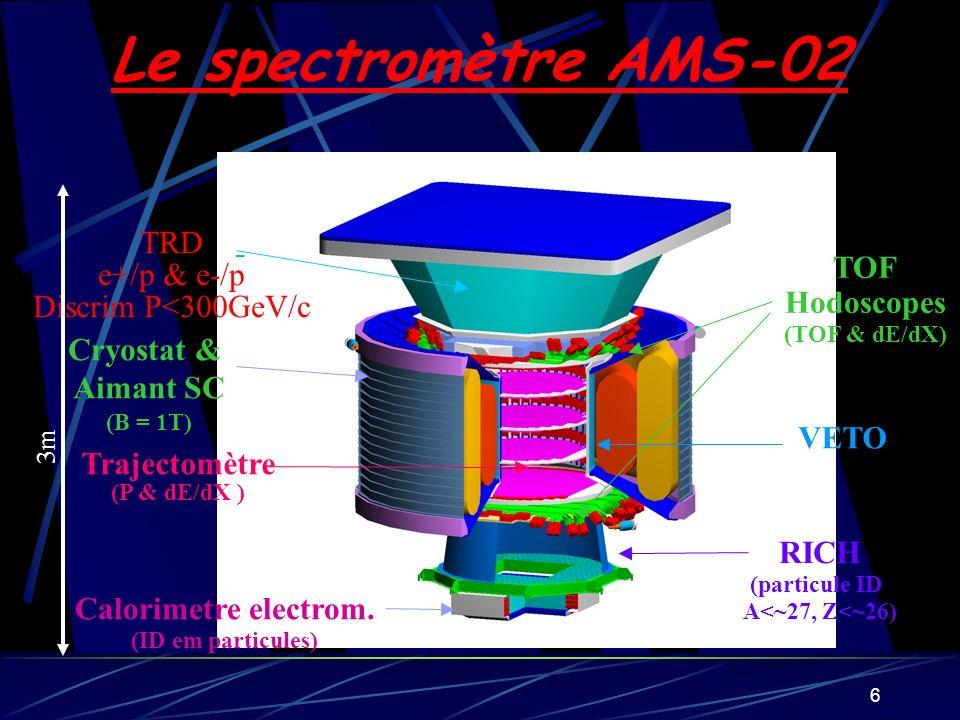 Le spectromètre AMS-02 TRD e+/p & e-/p TOF Discrim P<300GeV/c
