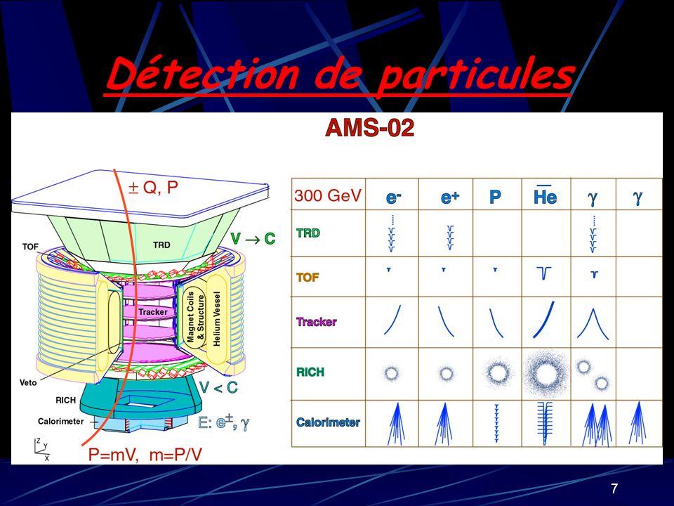 Détection de particules