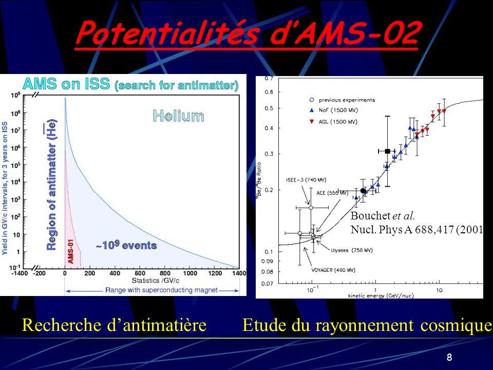 Potentialités d'AMS-02 Recherche d'antimatière