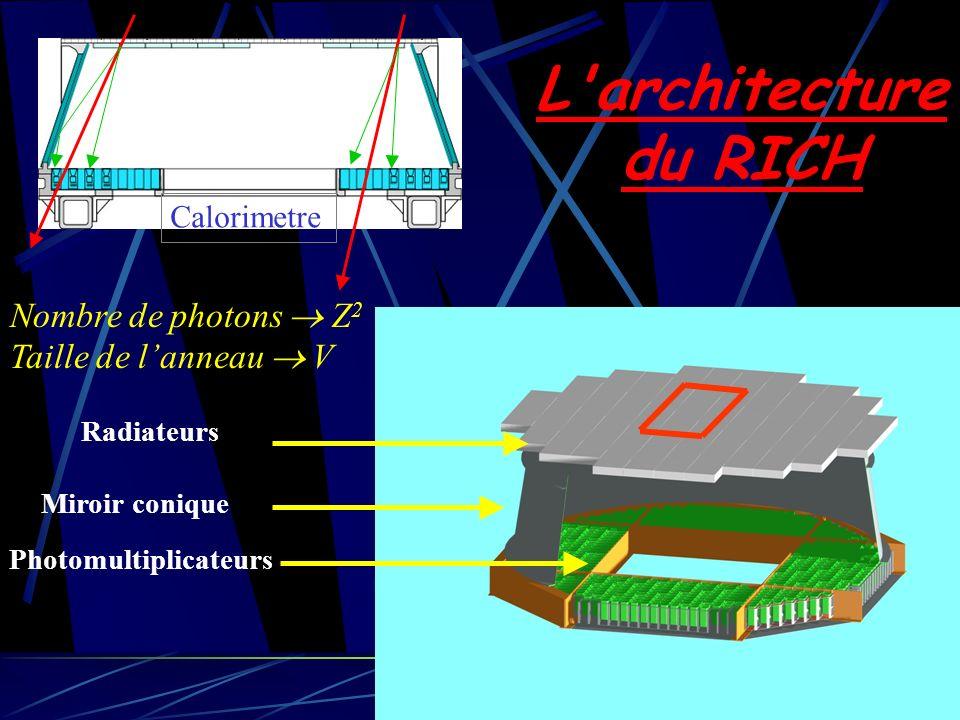 L architecture du RICH Nombre de photons  Z2 Taille de l'anneau  V