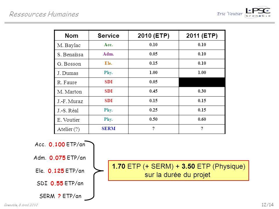 1.70 ETP (+ SERM) + 3.50 ETP (Physique)