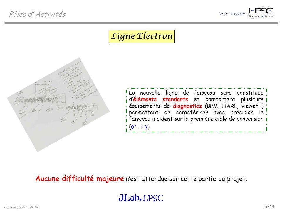 Ligne Electron JLab, LPSC Pôles d' Activités