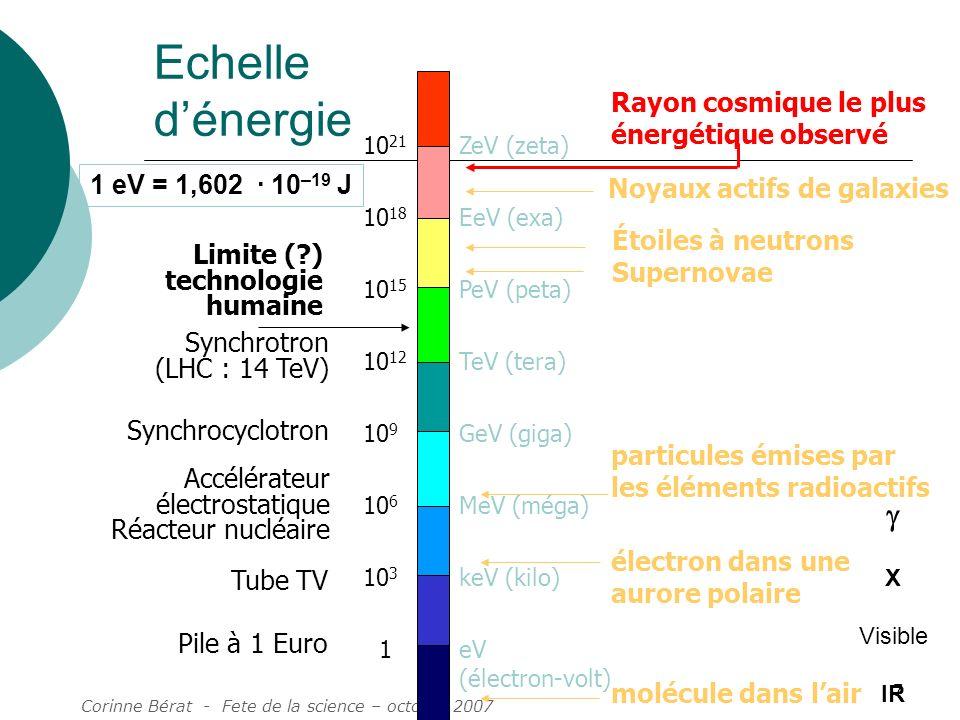 Echelle d'énergie g Rayon cosmique le plus énergétique observé