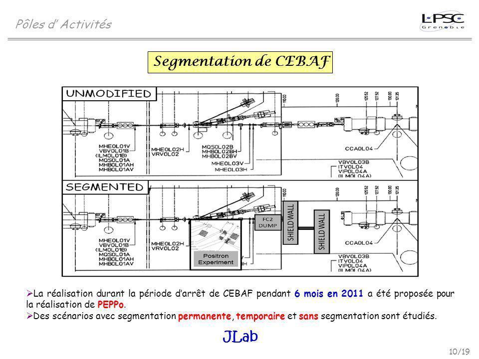 Segmentation de CEBAF JLab Pôles d' Activités