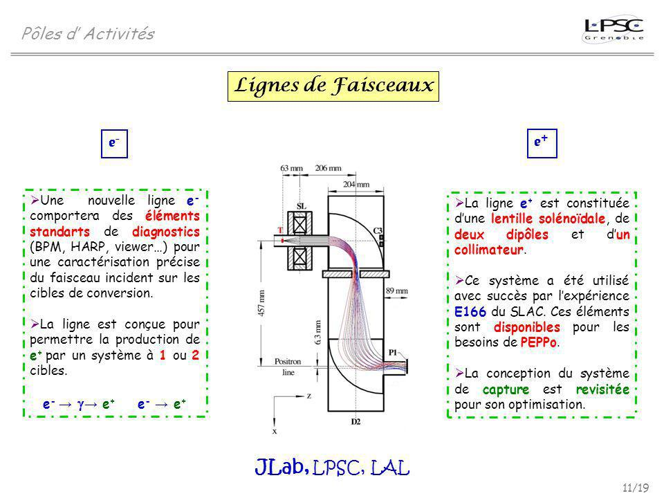 Lignes de Faisceaux JLab, LPSC, LAL Pôles d' Activités e- e+
