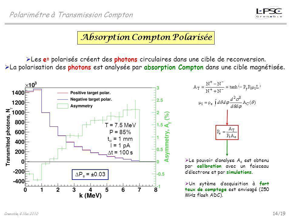 Absorption Compton Polarisée