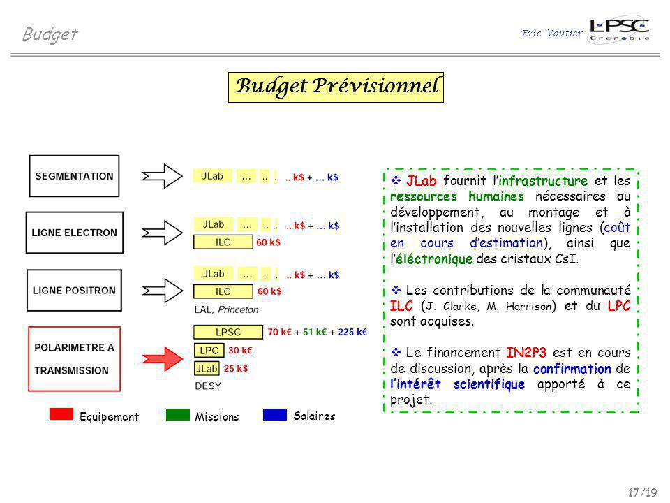 Budget Prévisionnel Budget