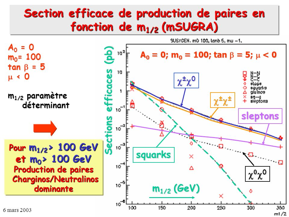 Section efficace de production de paires en fonction de m1/2 (mSUGRA)