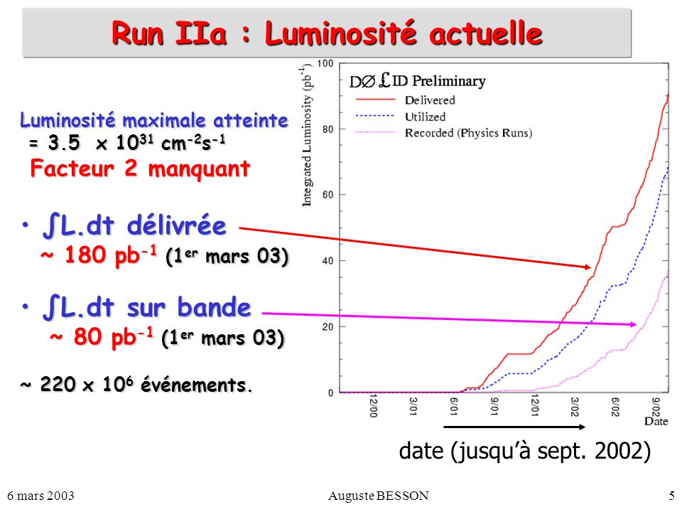 Run IIa : Luminosité actuelle