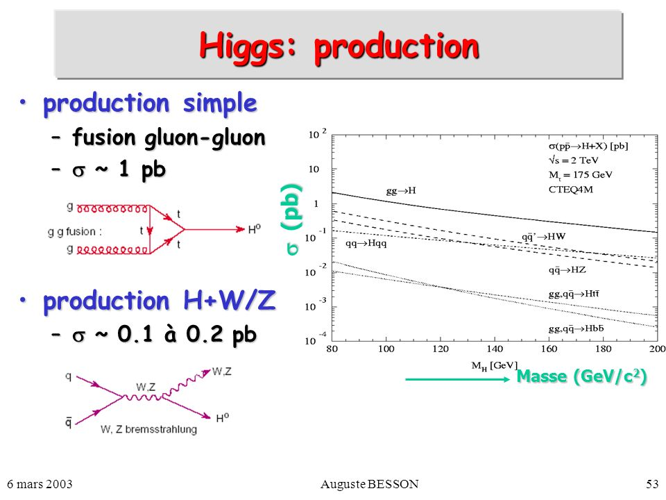 Higgs: production production simple production H+W/Z