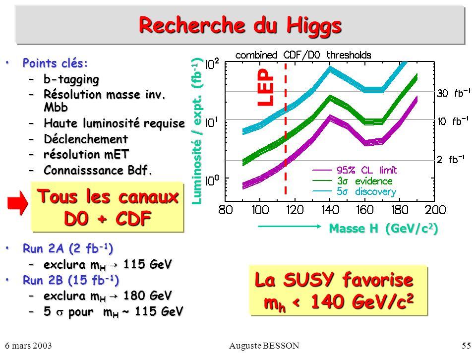 Recherche du Higgs LEP Tous les canaux D0 + CDF La SUSY favorise