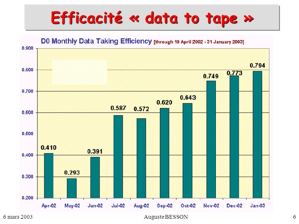 Efficacité « data to tape »