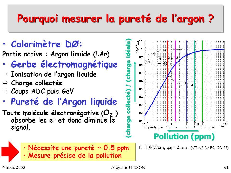 Pourquoi mesurer la pureté de l'argon