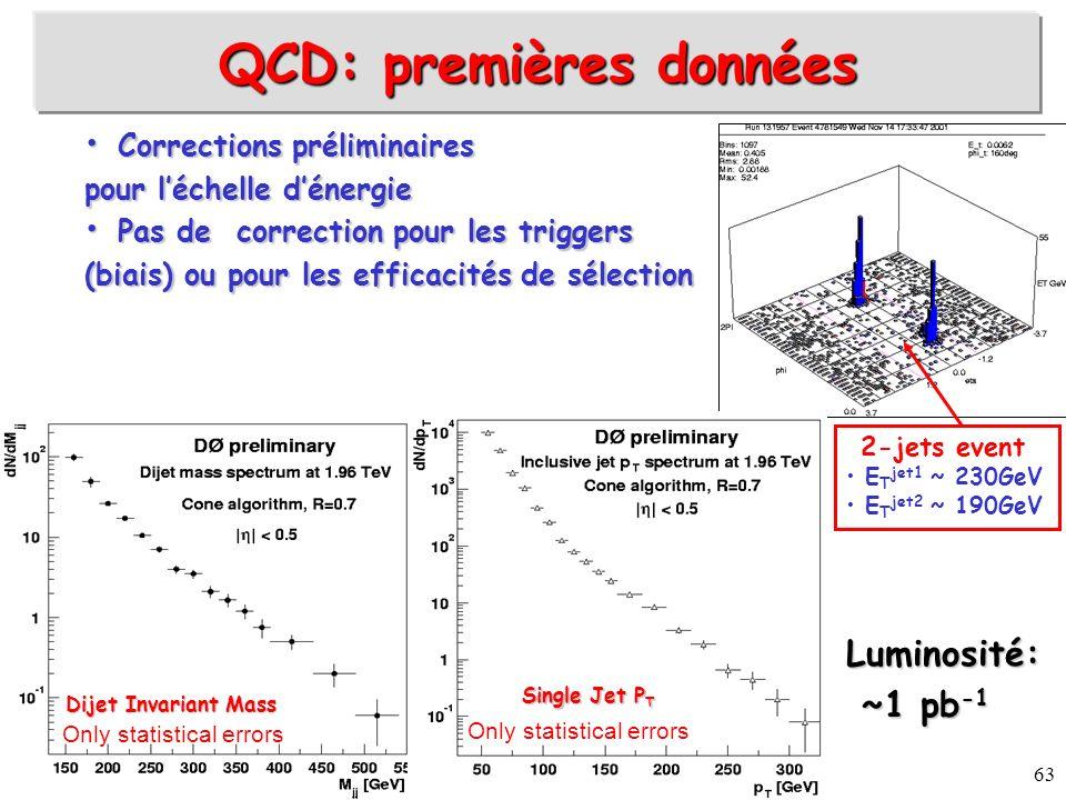 QCD: premières données