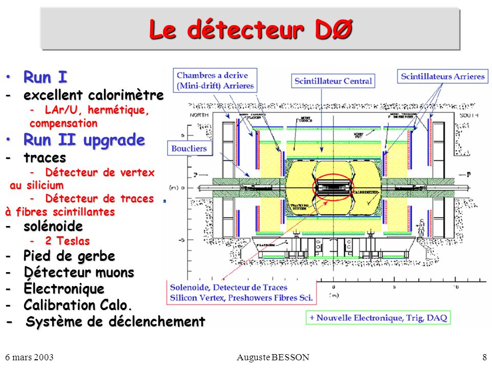 Le détecteur DØ Run I Run II upgrade excellent calorimètre traces