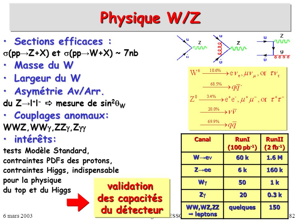 Physique W/Z Sections efficaces : Masse du W Largeur du W