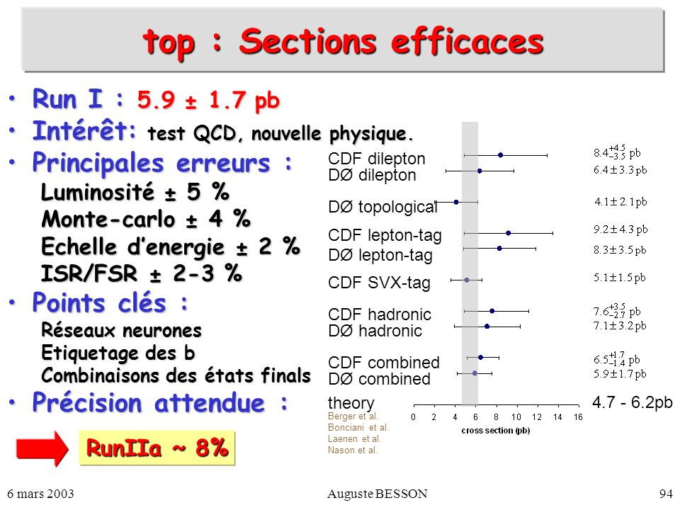 top : Sections efficaces