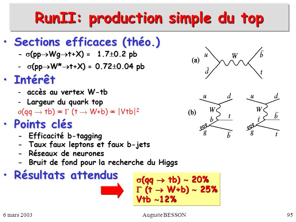 RunII: production simple du top
