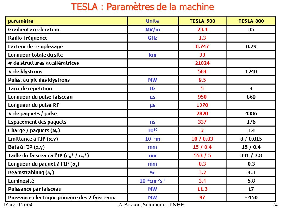 TESLA : Paramètres de la machine