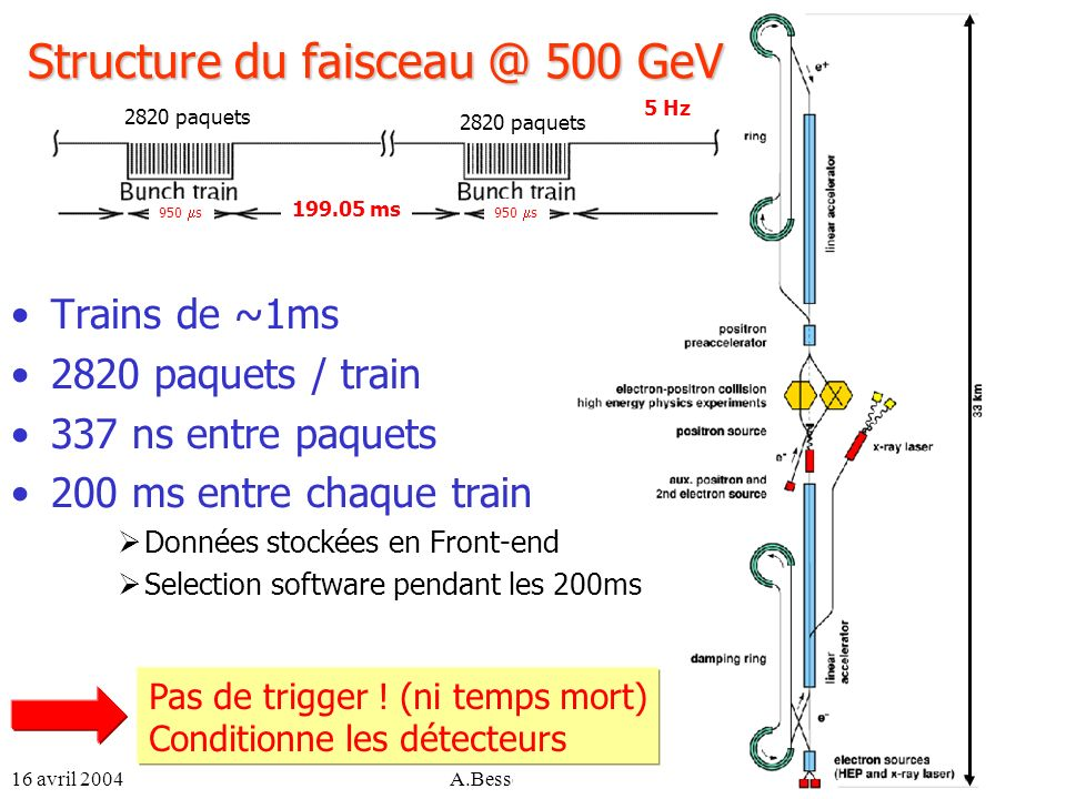 Structure du faisceau @ 500 GeV