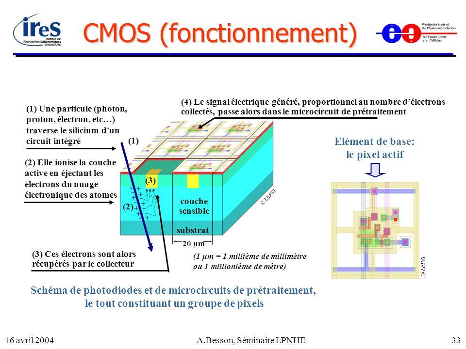 CMOS (fonctionnement)