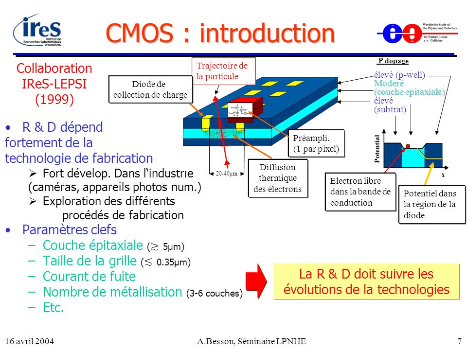 CMOS : introduction Collaboration IReS-LEPSI (1999) R & D dépend