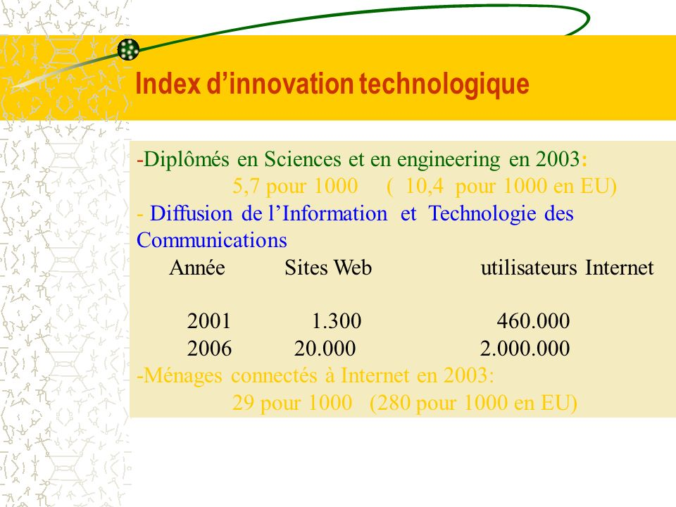 Index d'innovation technologique