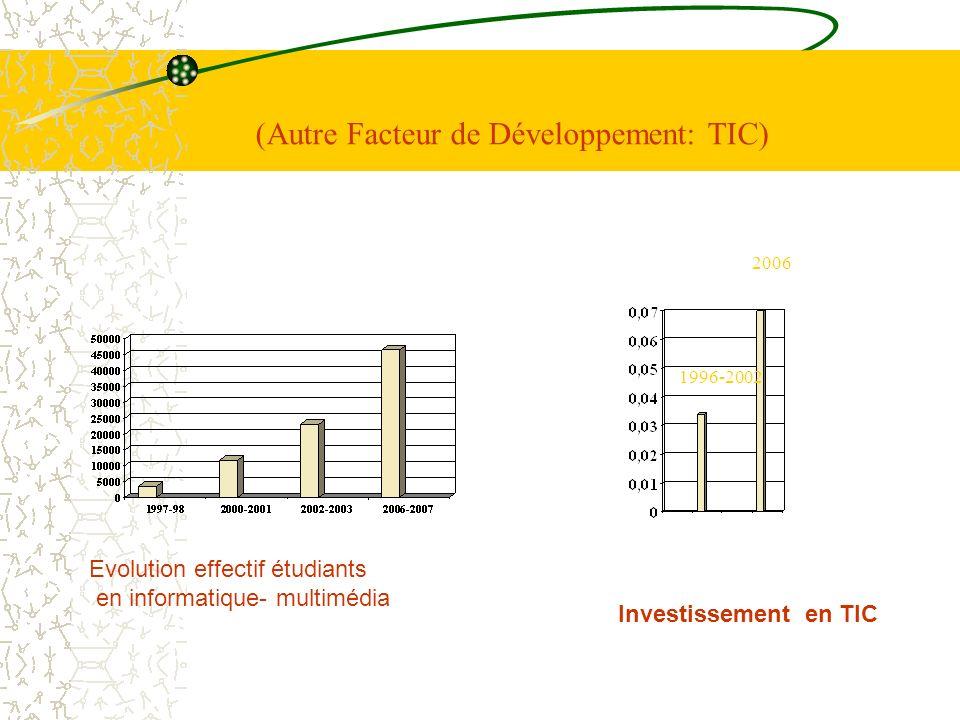 (Autre Facteur de Développement: TIC)