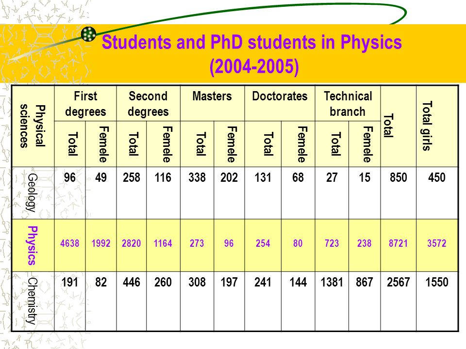 Students and PhD students in Physics (2004-2005)