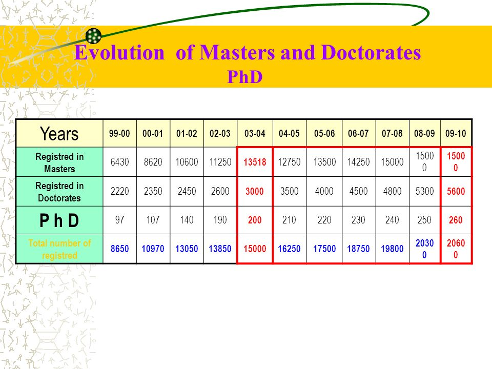 Evolution of Masters and Doctorates