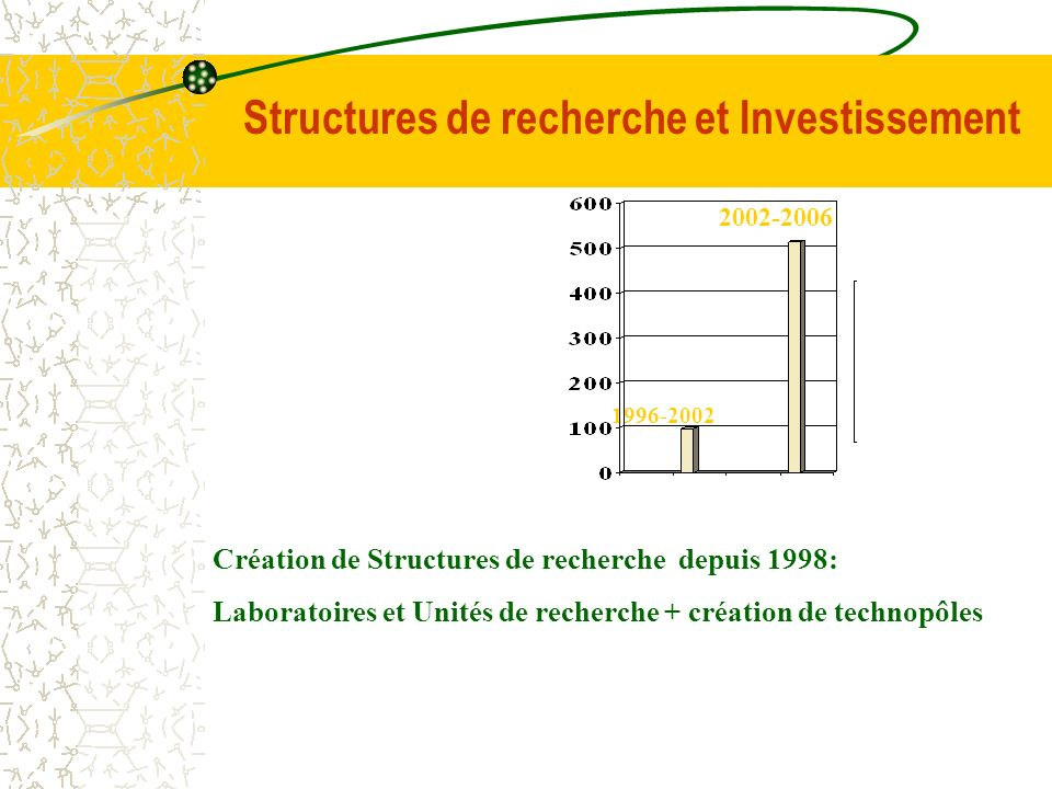 Structures de recherche et Investissement