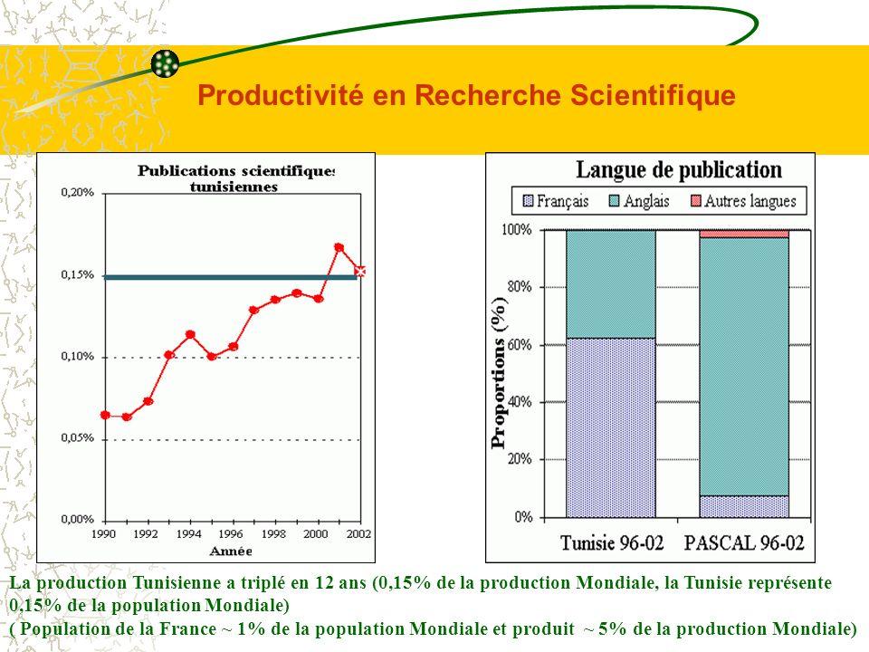 Productivité en Recherche Scientifique