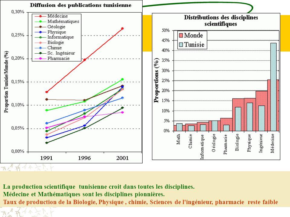 La production scientifique tunisienne croit dans toutes les disciplines.