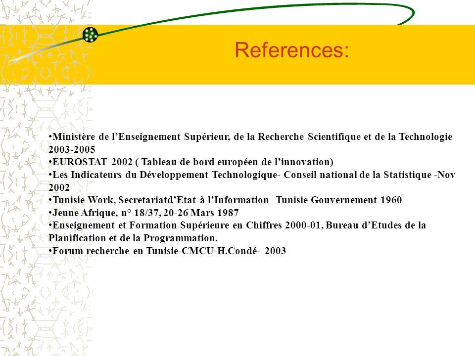 References: Ministère de l'Enseignement Supérieur, de la Recherche Scientifique et de la Technologie 2003-2005.