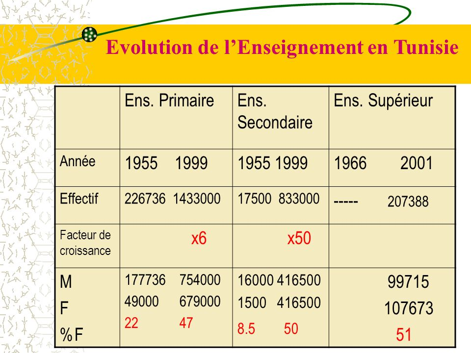 Evolution de l'Enseignement en Tunisie