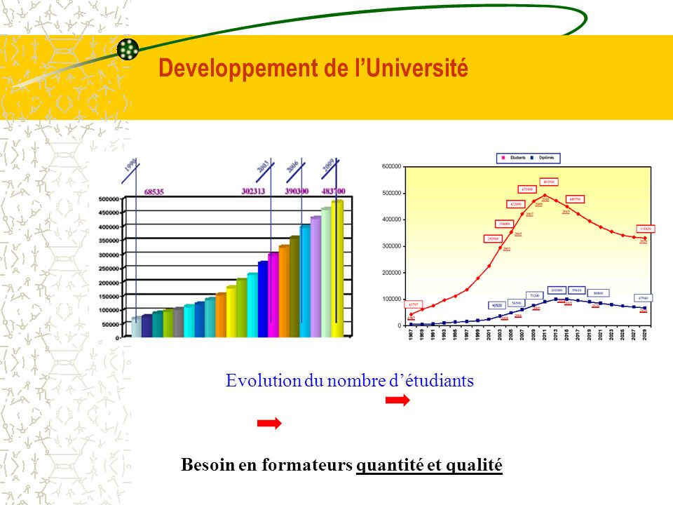 Developpement de l'Université
