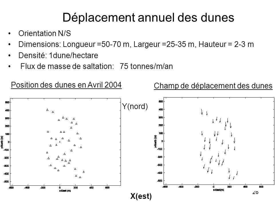 Déplacement annuel des dunes
