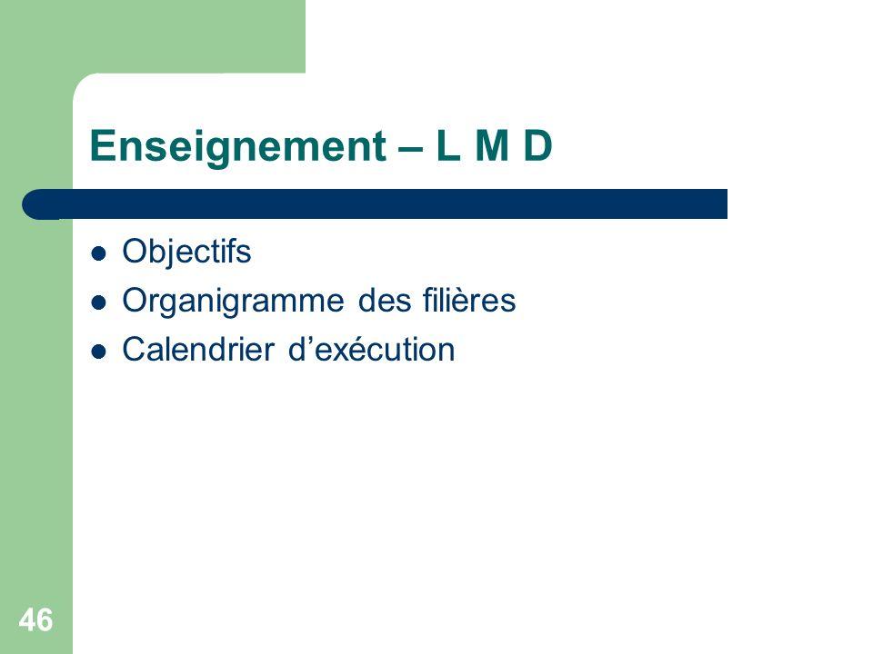 Enseignement – L M D Objectifs Organigramme des filières