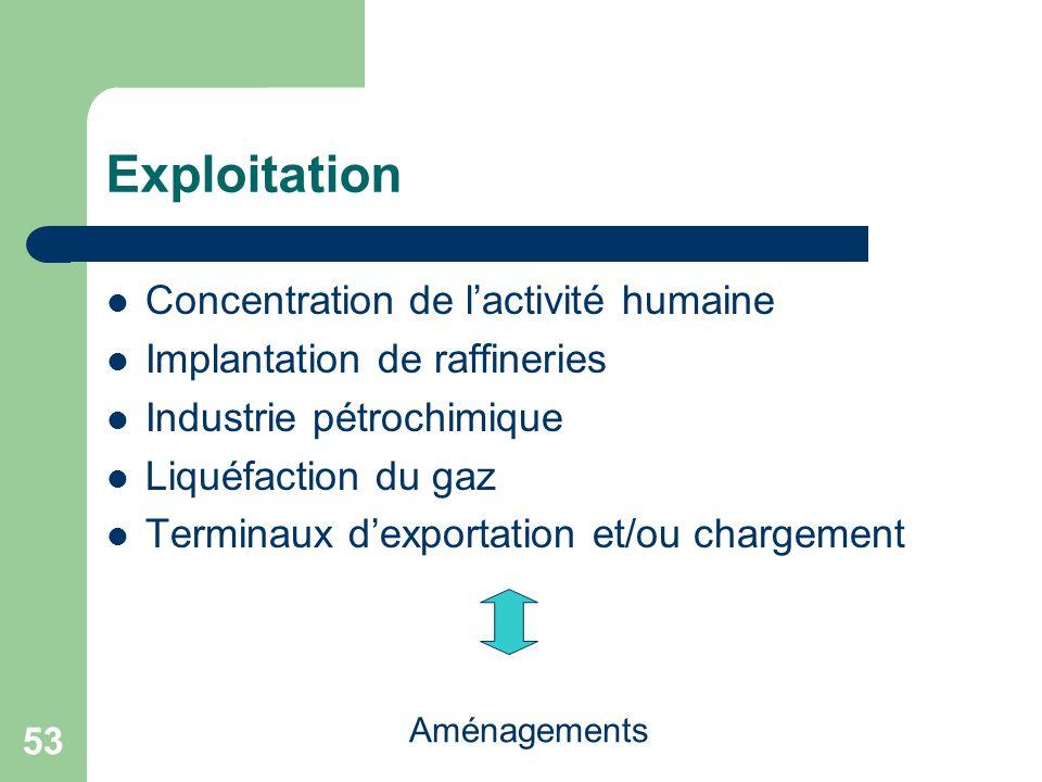 Exploitation Concentration de l'activité humaine