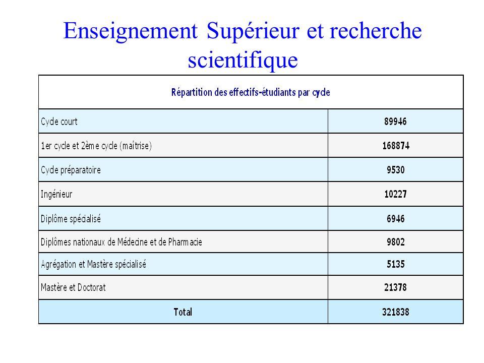 Enseignement Supérieur et recherche scientifique